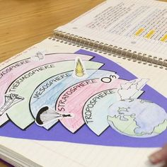 Earth's Layers INB activity is perfect for visual learners to see the order of atmospheric layers.  Students also cut out and glue pictures of objects found in each layer making concept more concrete. Earth Science Interactive Notebook - Earth's Atmospher