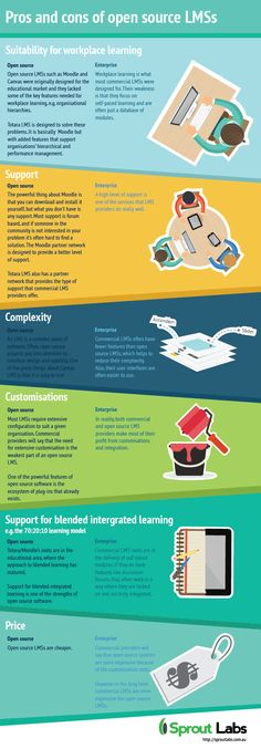 Pros and Cons of Open Source LMSs Infographic - http://elearninginfographics.com/pros-cons-open-source-lmss-infographic/