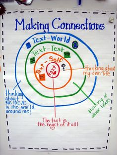 First Grade Brain Sprinkles: Making Connections Anchor Chart