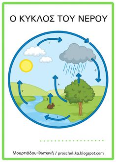 Preschool Education, Preschool Activities, Water Cycle, Winter Activities, Projects For Kids, Environment, Diy Crafts, Blog, Science