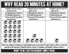 Why Read 20 Minutes? {When do you read at least 20 minutes with your child?} (good one to share at curriculum night) Reading Resources, Reading Strategies, Teaching Reading, Teacher Resources, Reading Tips, Guided Reading, Curriculum Night, Preschool Curriculum, Teaching Activities