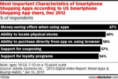 Characteristics of Smartphone Shopping apps According to US Smartphone Shopping App Users