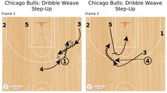 Chicago Bulls: Dribble Weave Step-Up - FastModel Sports
