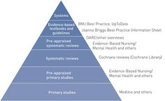 The Knowledge Pyramid, a hierarchy of information resources for clinical questions