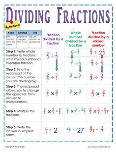 dividing-fractions-anchor-chart-2