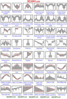 Technical analysis of stock charts is both a science and an art. the art is in developing the skill and intuition that sees these things instinctively. Stock Market Chart, Stock Charts, Stock Trading Strategies, Stock Broker, Price Chart, Day Trading, Trading Cards, Technical Analysis, Cheat Sheets