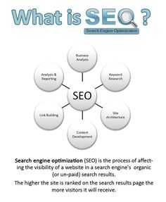 SEO is also essential for Veterinary website to reach out to many customers and pet owners.