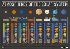 Atmospheres of all the planets in the Solar System. Interesting to see the similarities in composition between Venus and Mars. I would like to see one that includes the moons of the gas giants.