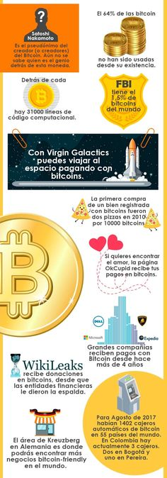 Blog - Todo lo que necesitas saber sobre el Bitcoin Yaxa Tienda Online.  Compra 1286558bc1f