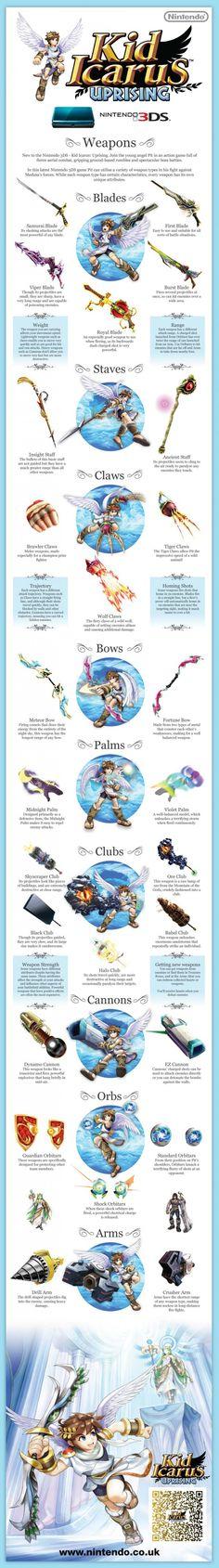 Kid Icarus Uprising Weapons