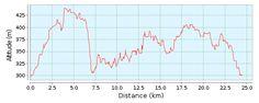 Strecke in L-3474 Dudelange, Luxemburg. Mountainbike Tour, Länge 24.43 km (Rundkurs).