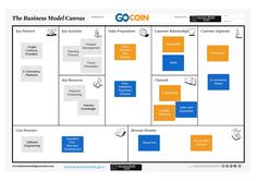 18 Best business canvas model images in 2019 | Business canvas