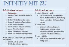 Image result for Infinitivsätze