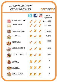 El 70% de las Casas Reales europeas presentes en las redes sociales. La española se queda atrás.