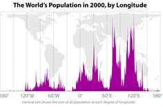 mickwe:  World population by longitude and latitude (via World Population By Latitude, Longitude | Geekosystem)