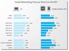 Where are your customers spending their time online? Mobile is absolutely key!- Growth in Time spent on social networks on mobile via Jeff Bullas