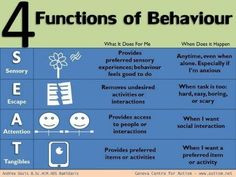 This chart is designed to provide guidance for understanding behaviors of people with autism, but don't these cover most behaviors for all of us? Maybe a helpful lens for helping anyone evaluate one's own behaviors, esp those one is motivated to change