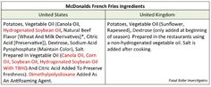 """Look closely at the ingredients in McDonald's french fries above. Do you see how the french fries in the U.K. version are basically just potatoes, vegetable oil, a little sugar and salt? How can McDonald's make french fries with such an uncomplicated list of ingredients all over Europe, but not over here? Why do McDonald's french fries in the U.S. have to have TBHQ, trans fat and """"anti-foaming"""" agents? Correct me if I'm wrong, but the last time I checked ..MORE AT LINK"""