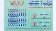 Morning real estate market update for Surrey, White Rock and North Delta.