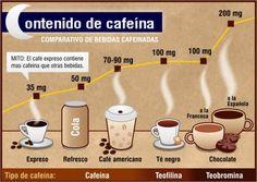 Contenido de cafeína de varias bebidas