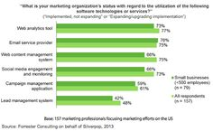 B2C marketers reported a higher level of automation in all but one marketing automation category than their B2B counterparts.   Read more: http://www.marketingprofs.com/charts/2013/11201/marketers-embracing-multichannel-and-behavioral-strategies#ixzz2ZLaUzBjf