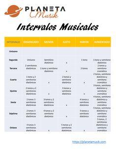 Aquí tienes una tabla con todos los intervalos musicales