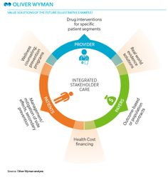 GRAPHIC In the new value-based world, a range of pharmaceutical services can be combined to meet the needs of patients, providers, and payers simultaneously in a holistic, integrated fashion