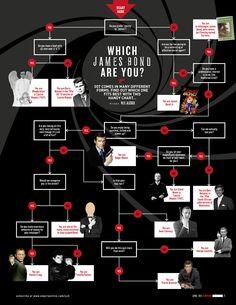 This is Visual Journalism - Visualoop 007 Spectre, Roger Moore, Man Movies, Magazine Ads, Popular Culture, Journalism, James Bond, Words, Fun