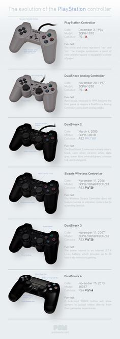 The Evolution of the Playstation Controller [Infographic] - Daily Infographic