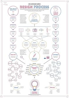 Work In Process - Design Process Flowchart by Yu Xuan / Stanley Cheah, via Behance                                                                                                                                                     More