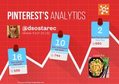 This Pinterest weekly report for dsostarec was generated by #Snapchum. Snapchum helps you find recent Pinterest followers, unfollowers and schedule Pins. Find out who doesnot follow you back and unfollow them.