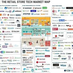 CB Insights does not disappoint. Who are the key retail startups implicated in the future store? ⠀ ⠀ Point of sale, Robotics, Computer vision, Shopper tracking, Customer Loyalty; the are all here! ⠀ ⠀ #Innovation #CBInsights #Infographic #RetailTech⠀ .⠀ .⠀ .⠀ .⠀ .⠀ .⠀ .⠀ .⠀ .⠀ .⠀ .⠀ #tech #retail #sales #marketing #startup #iot #robotics #retailjobs #loyalty #startuplife #entrepreneur #hustle #california #computervision #machinelearning #AI #omnichannel #receipts #PromoPRNT #starmicronics…