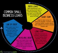 Common Small Business Loans. Take a look at these 5 loans. Which one works best for your business plan? Designed by Paige Rollison