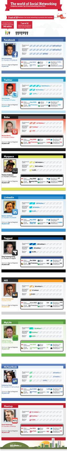 The world of social networking Comparison between top 10 social networking sites of 2011