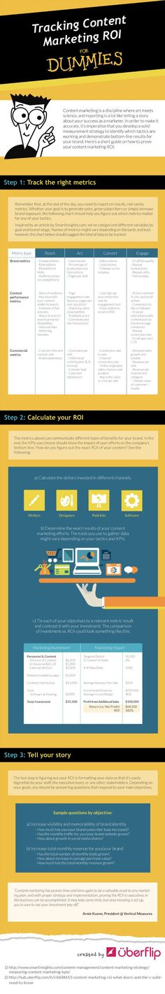 Tracking Content Marketing ROI for Dummies infographic from Content Marketing Institute
