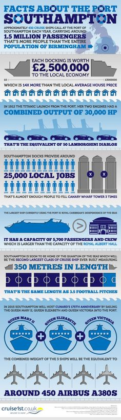 Facts about the Port of Southampton, England. The port is one of the largest in Europe and the 2nd largest in Great Britain and it's largest traffic coming from cruise liners.