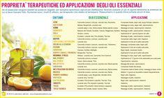 Proprietà terapeutiche ed applicazioni degli oli essenziali Beauty Case, Doterra Essential Oils, Natural Health, Cantaloupe, Feel Good, The Cure, Remedies, Vegan, Fruit