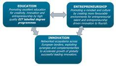 An Educated Guide for Entrepreneur Investors