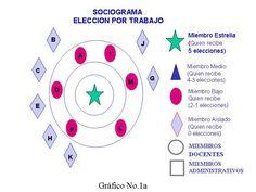 Yo no quería ser tutor (ni tutora): Profundización en el conocimiento del grupo: El sociograma Te Quiero, Knowledge, Group