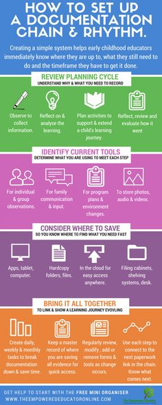 Early Childhood Educator Organisation & Documentation Tools