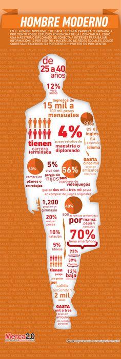 #Infografia El nuevo consumidor: Hombre moderno. #Mexico #TAVnews
