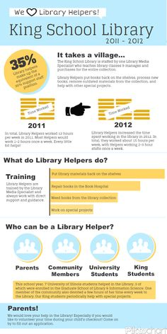 Infographic describing what library helpers do and how helpful they are. Easy for anyone to understand. King School Library