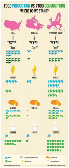 Food Infographic - Kyle Gordy