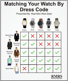 Matching Outfits Guide: How to match your watch by dressing code, photo credits to RMRS.
