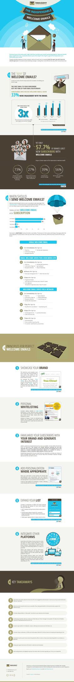 Creating an Indispensable Welcome Email