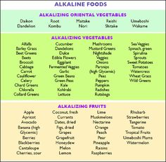 Acidic Diet Foods To Conceive A Girl