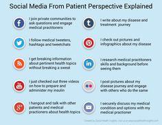SocialMedia4Patients_Explained