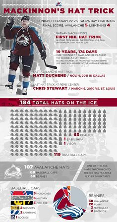 Nathan Mackinnon's hat trick