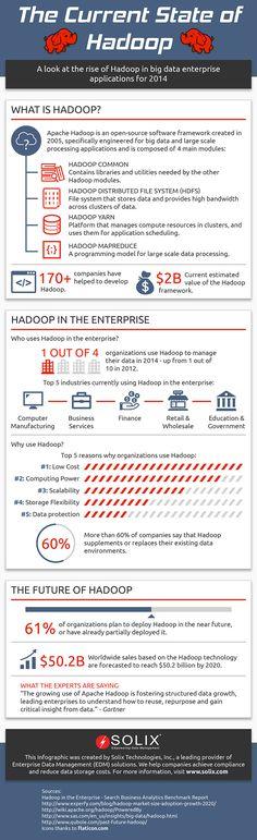 How's Hadoop doing in the enterprise? [Infographic]