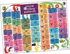 Sound spelling patterns #spelling #phon #ELT